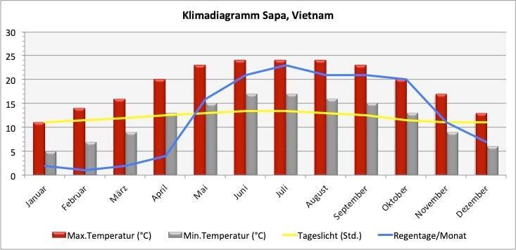 Climate chart in Sapa – Vietnam