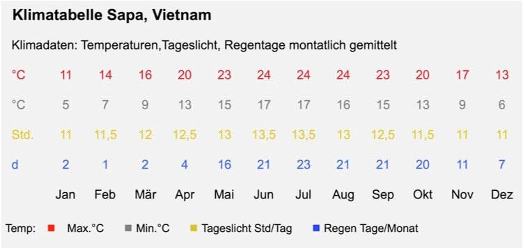 Detailes climate in Sapa – Vietnam