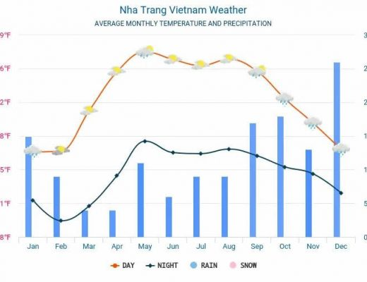 Weather in Nha Trang